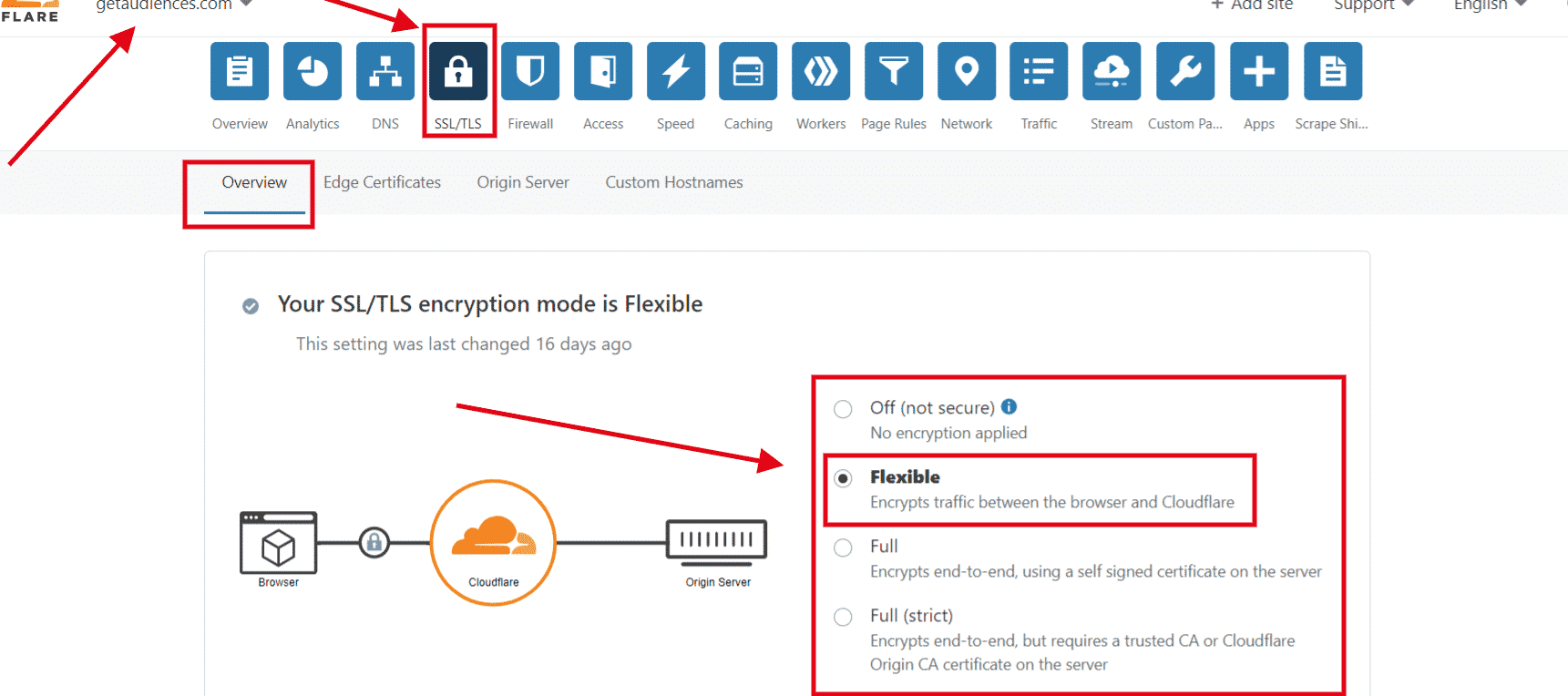 flexible ssl setting clouflare