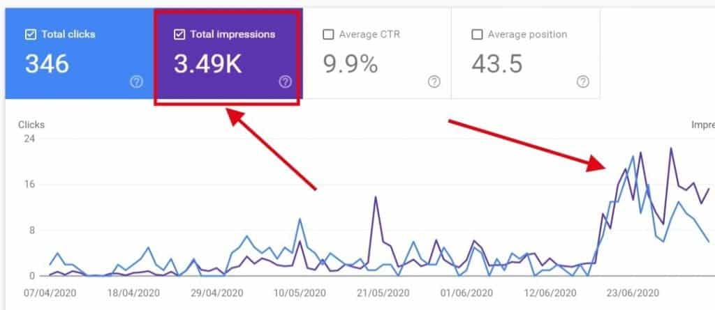 Performance Rank in Google Search Console